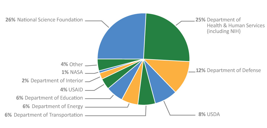FY 2011 Percentage of UNL Research Expenditures by Federal Agency
